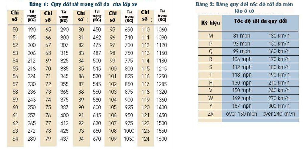 Bảng quy đổi tải trọng và tốc độ của lốp xe ô tô