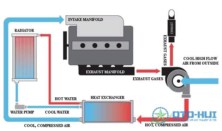Bộ làm mát khí nạp trong hệ thống tăng áp.