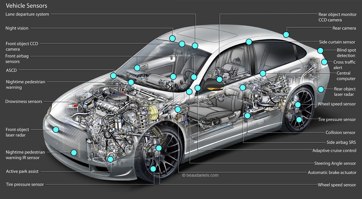 Tổng quan về các loại cảm biến trên ô tô