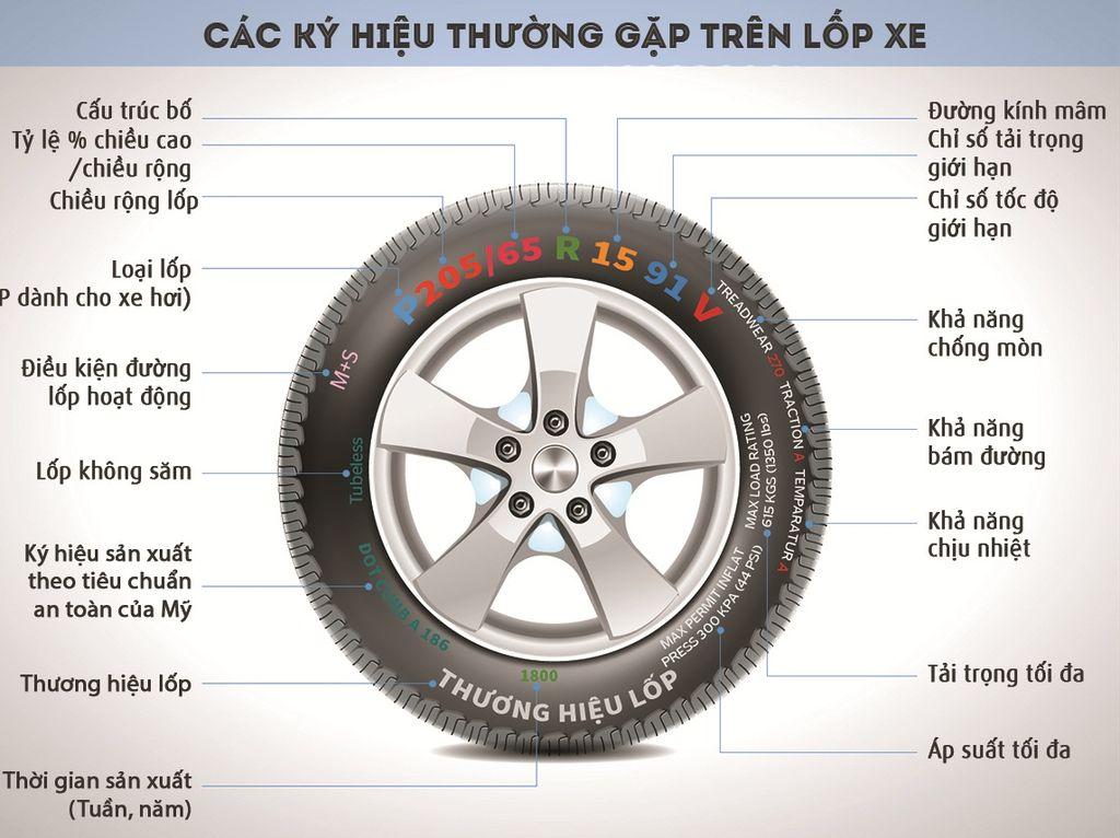 Các kí hiệu thông số lốp xe thường gặp
