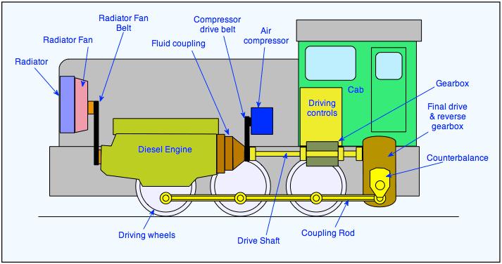 Đầu máy diesel cổ điển