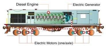 Đầu máy diesel truyền động điện