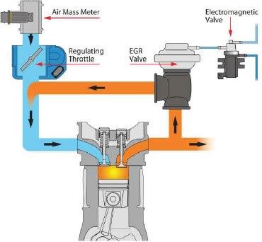EGR (Exhaust Gas Recirculation)