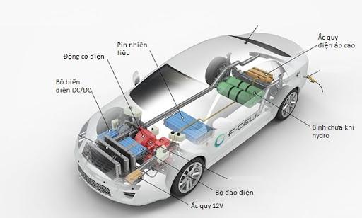 Các bộ phận của xe chạy bằng pin nhiên liệu hydro