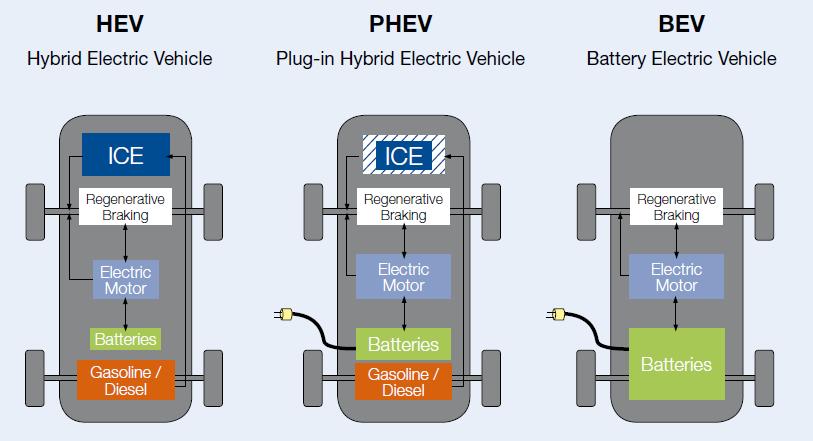 Phân loại xe ô tô điện