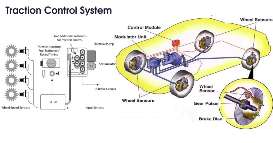 Các bộ phận của hệ thống kiểm soát lực kéo TCS