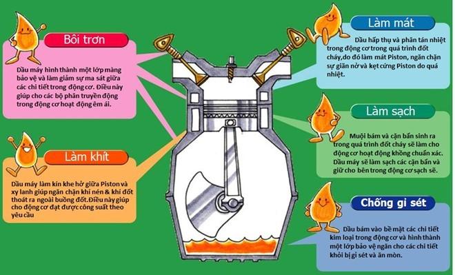 Công dụng của dầu nhớt động cơ