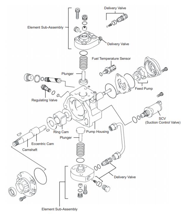 Cấu tạo chi tiết Bơm cao áp HP3.