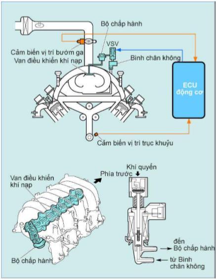 Hệ thống thay đổi chiều dài hiệu dụng đường ống nạp ACIS, sử dụng cho động cơ 3UZ-FE.