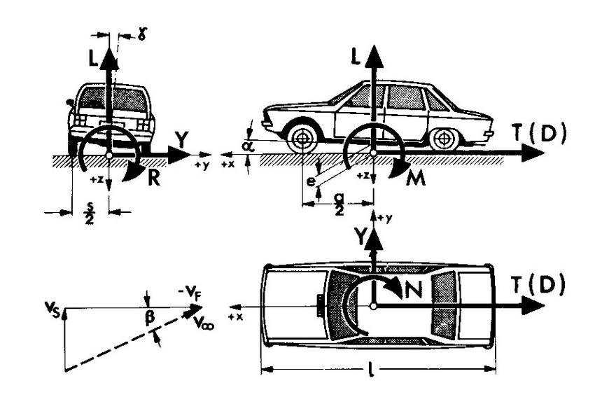 Các lực & momen khí động lực học tác dụng lên ô tô trong quá trình di chuyển