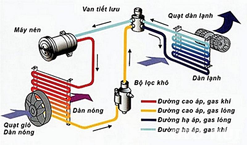Choxe.net - Hệ thống điều hòa trên ô tô – Cấu tạo hệ thống điều hòa ô tô