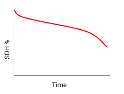 Tuổi thọ của pin xe điện sẽ luôn giảm dần theo thời gian