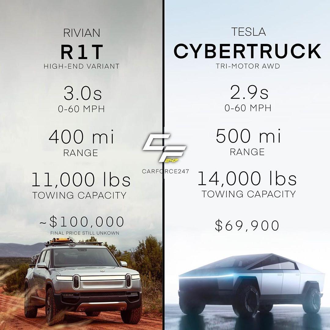 Tesla Cybertruck Tri-Motor AWD vs Rivian R1T High-End Variant