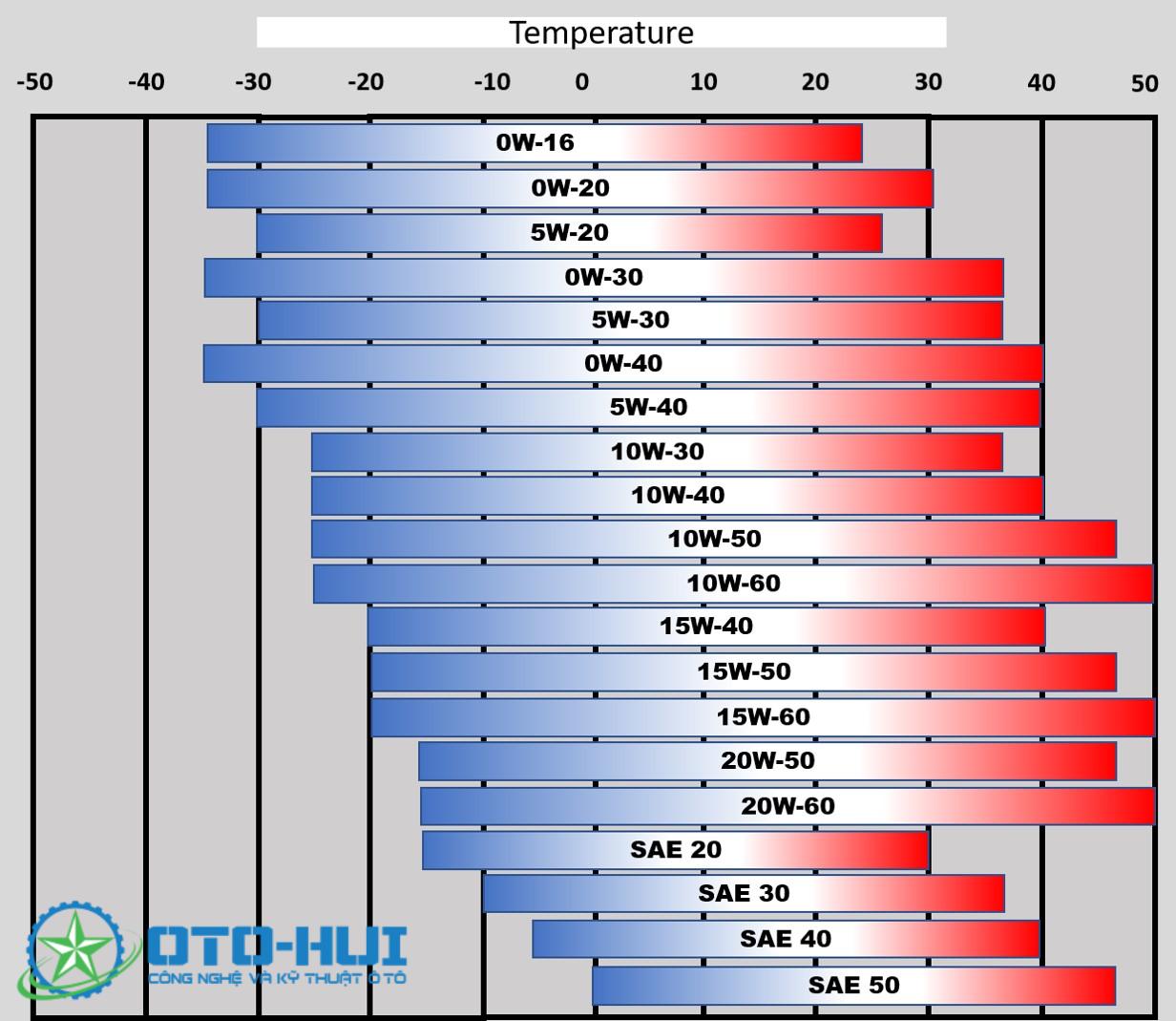 Độ nhớt của dầu và biểu đồ nhiệt độ