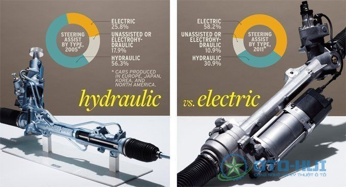 So sánh thị phần giữa trợ lực lái điện với thủy lực