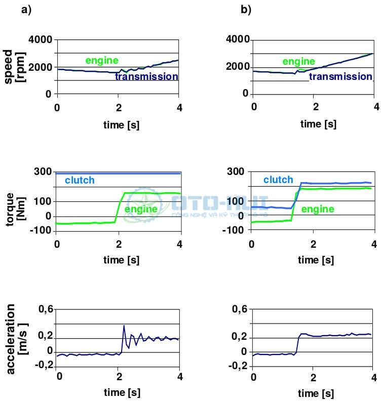 Chu kỳ tải của ly hợp điện tử E-Clutch khi sang số (Bên trái - Không có hệ thống theo dõi/kiểm soát mô-men xoắn động cơ, Bên phải - có Hệ thống theo dõi/kiểm soát mô-men xoắn động cơ)