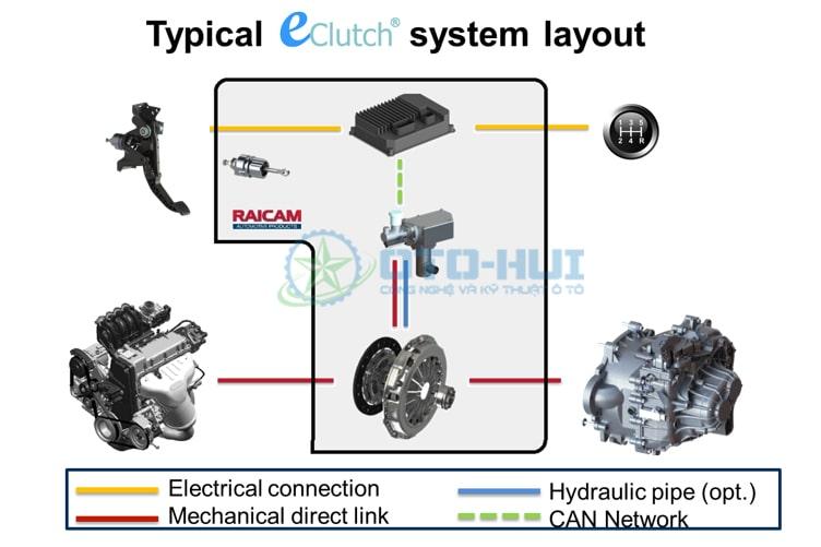 Tìm hiểu về bộ ly hợp điện tử E-Clutch dành cho xe hơi số sàn (MT)