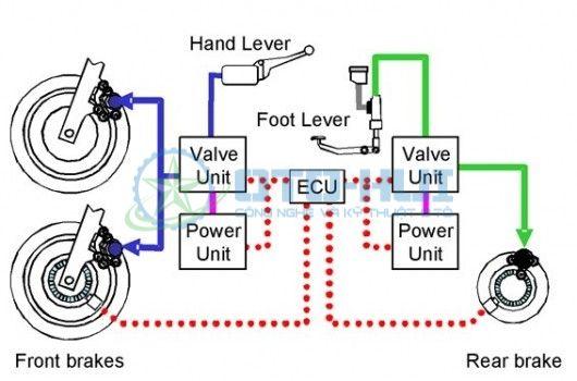 Nguyên lýBrake by wire theo đường màu đỏ