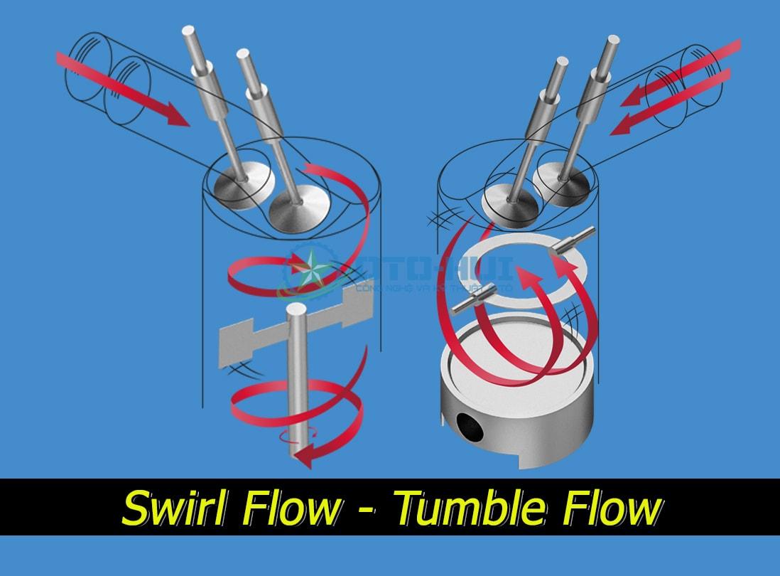 Swirl và Tumble - Dòng chảy xoáy lốc ngang và xoáy lốc dọc trong buồng đốt