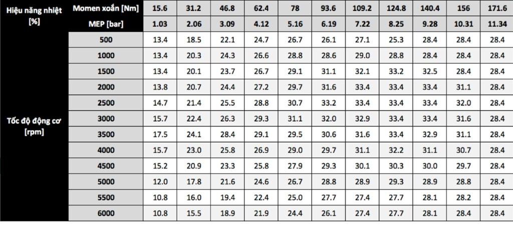 Bảng kết quả BSFC sau khi tính toán