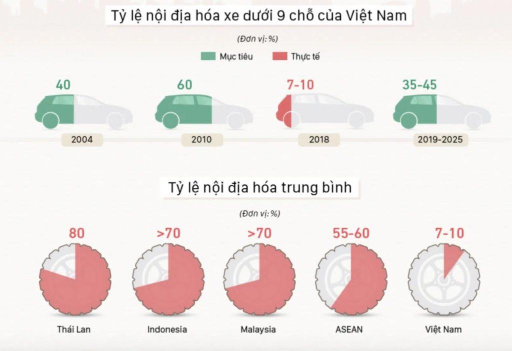 Tỷ lệ nội địa hóa xe 9 chỗ thấp