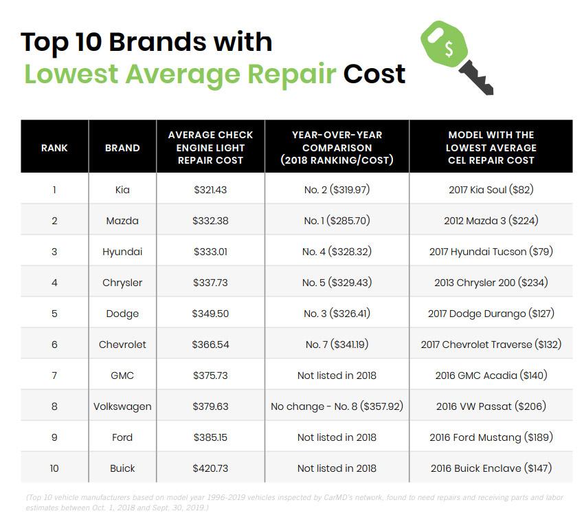 Top 10 hãng xe có chi phí sửa chữa trung bình thấp nhất liên quan đến đèn check engine