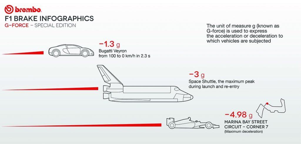 Lực G-Force ở Siêu xe - Tên lửa - Xe đua F1